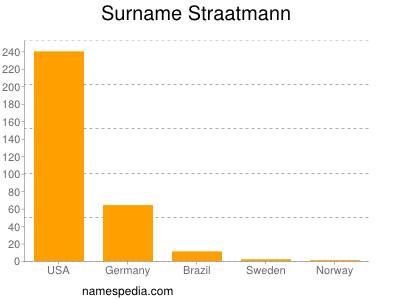 Surname Straatmann