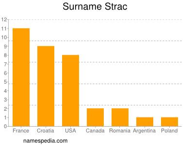 Surname Strac