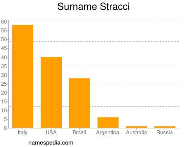 Surname Stracci