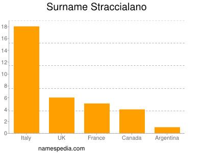 Surname Straccialano