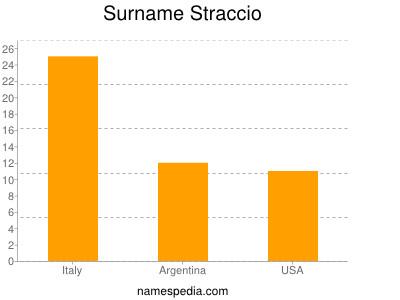 Surname Straccio