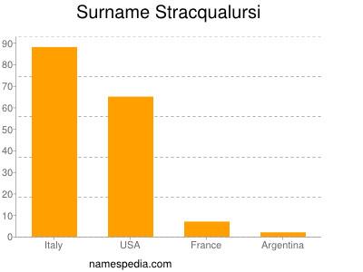 Surname Stracqualursi