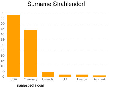 Surname Strahlendorf