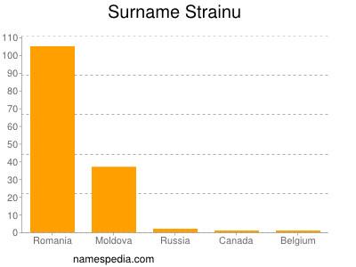 Surname Strainu