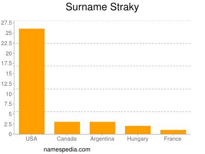 Surname Straky
