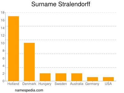 Surname Stralendorff