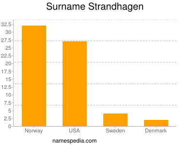 Surname Strandhagen