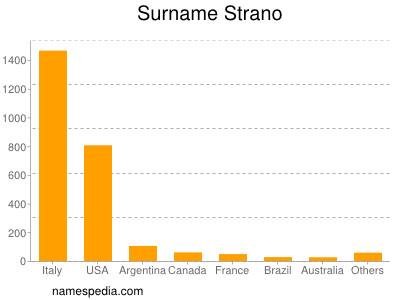 Surname Strano