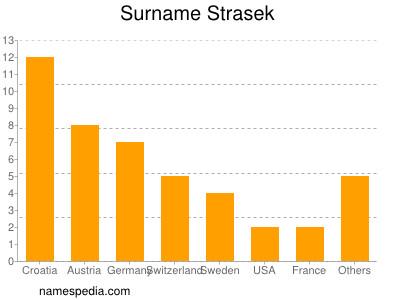 Surname Strasek