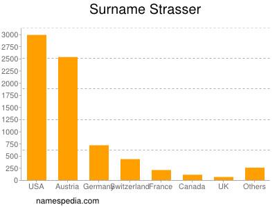 Surname Strasser