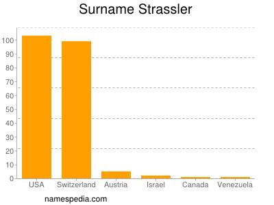 Surname Strassler
