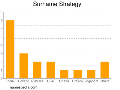 Surname Strategy