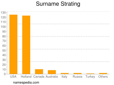 Surname Strating
