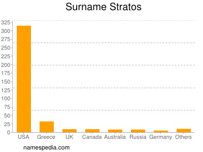 Surname Stratos