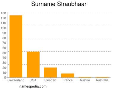 Surname Straubhaar