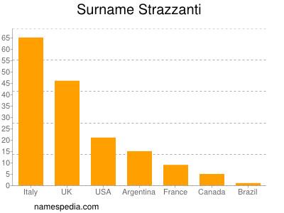 Surname Strazzanti