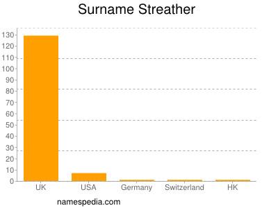 Surname Streather