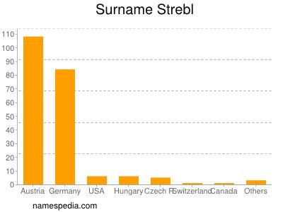 Surname Strebl