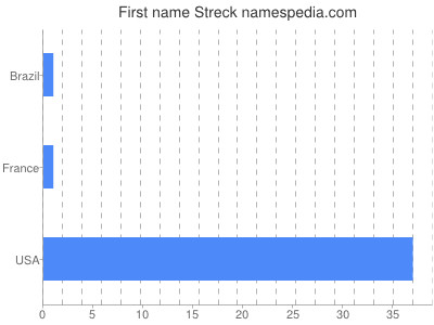 Given name Streck