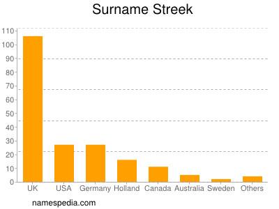 Surname Streek