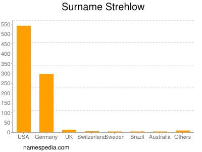 Surname Strehlow
