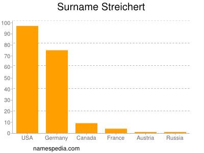 Surname Streichert