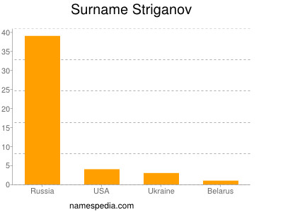 Surname Striganov
