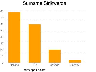 Surname Strikwerda