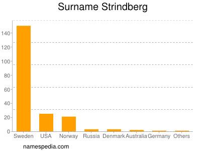 Surname Strindberg