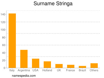 Surname Stringa