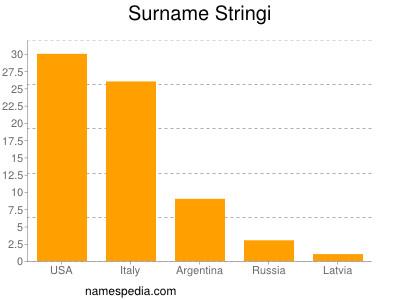 Surname Stringi