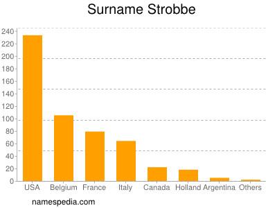 Surname Strobbe