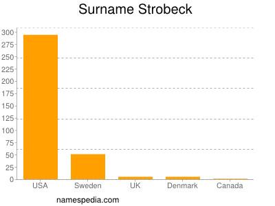 Surname Strobeck