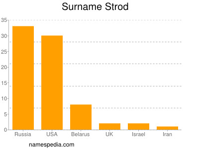 Surname Strod