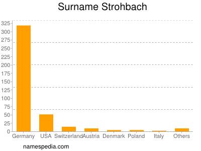 Surname Strohbach