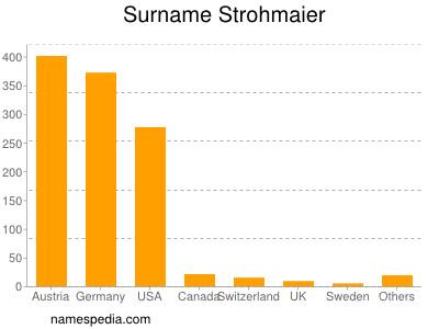 Surname Strohmaier