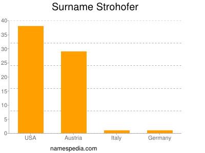 Surname Strohofer