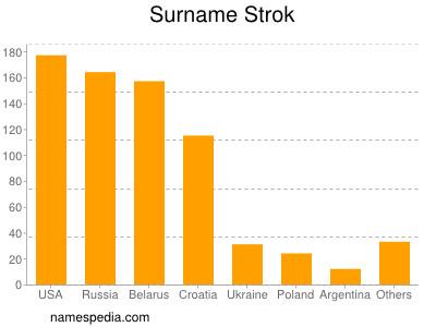 Surname Strok