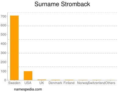 Surname Stromback