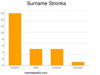 Surname Stronka