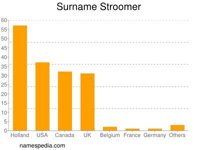 Surname Stroomer