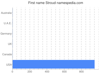 Given name Stroud