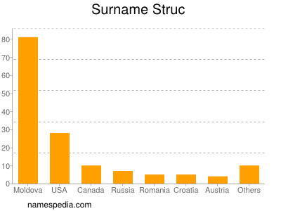 Surname Struc