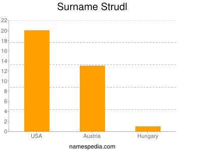Surname Strudl
