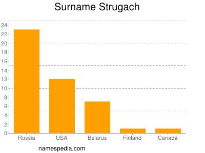 Surname Strugach