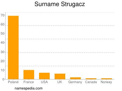 Surname Strugacz