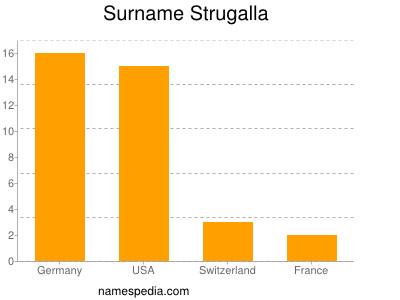 Surname Strugalla