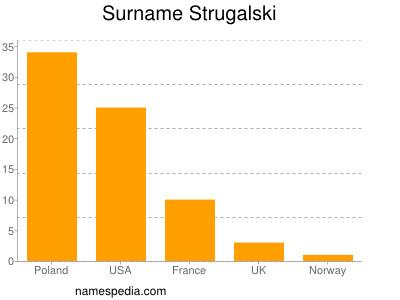 Surname Strugalski