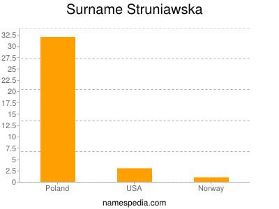 Surname Struniawska