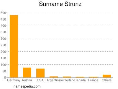 Surname Strunz